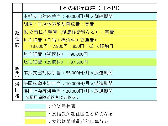 青年海外協力隊に支給される日本円