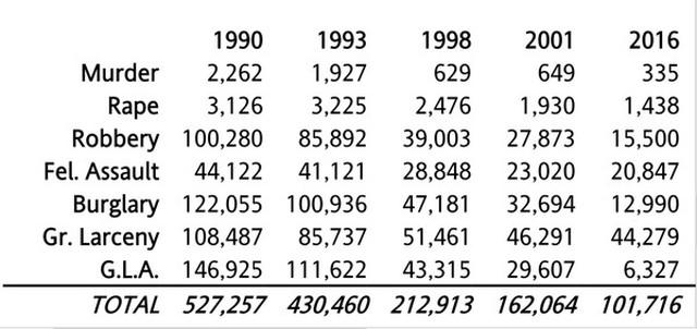 ニューヨークの犯罪データ
