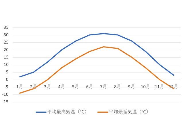 北京の年間気温