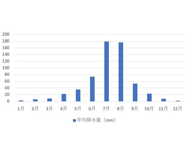 北京の年間降水量