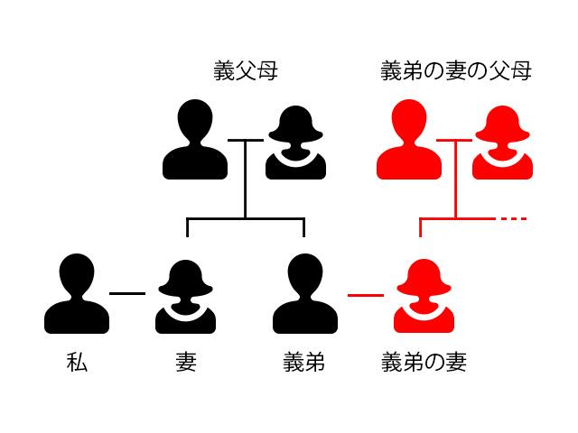親族マップ